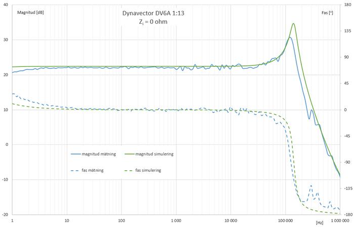 meas-sim-dynavectorDV6A-0ohm.jpg