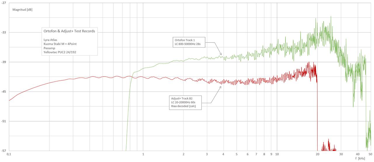 Ortofon-Adjustplus-frekvenssvep-Atlas-Peoamp-Puc2-audacity-3db-per-octave-correction.jpg