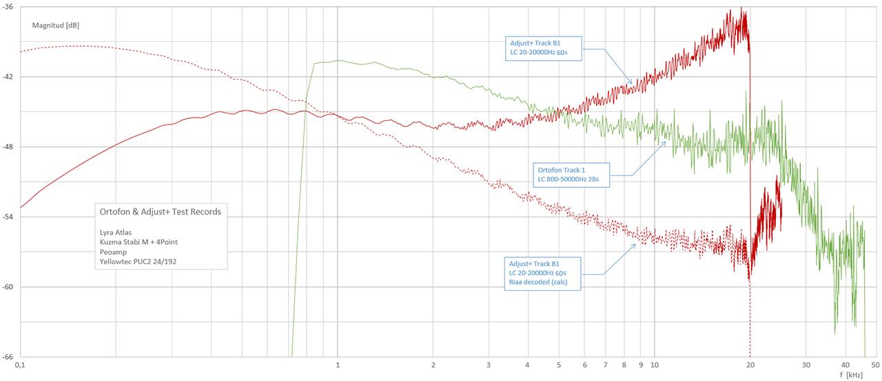 Ortofon-Adjustplus-frekvenssvep-Atlas-Peoamp-Puc2-audacity.jpg