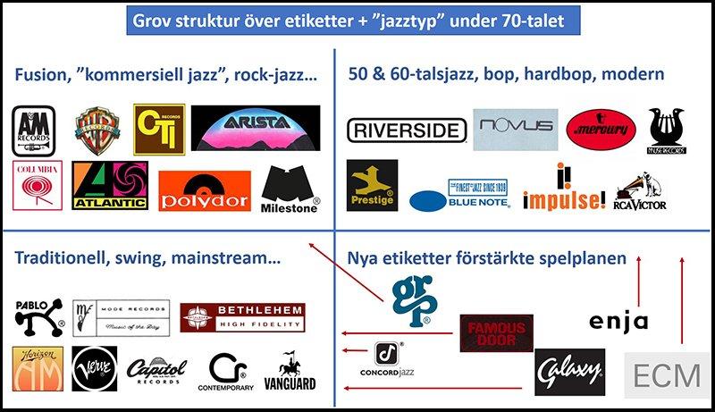Struktur skivbolag o jazztyp.jpg