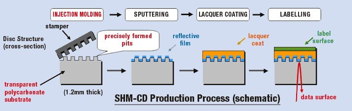 SHM-CD Production Process.jpg