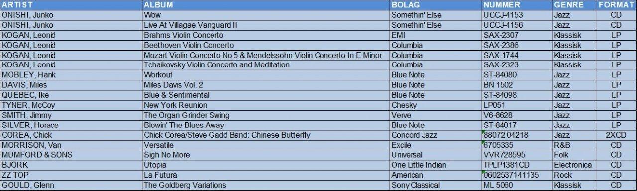 Nyinköp dec 28 tabell B.jpg