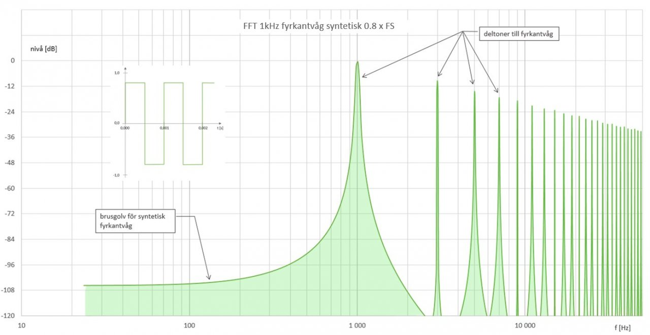 1kHz-square-00-synthetic-FFT.jpg